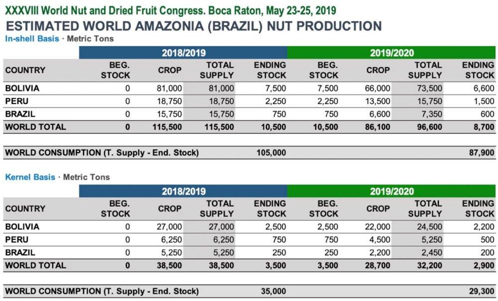 INC Brazil Nuts Kernel Crop 2019 Chart BATA FOOD