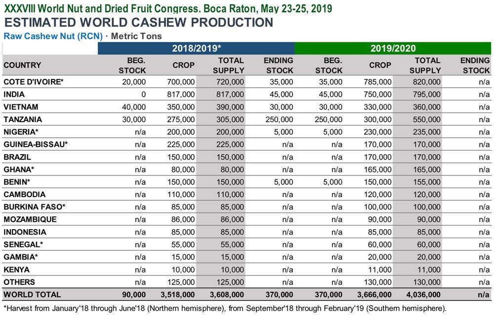 INC Cashews RCN Crop 2019 Chart BATA FOOD