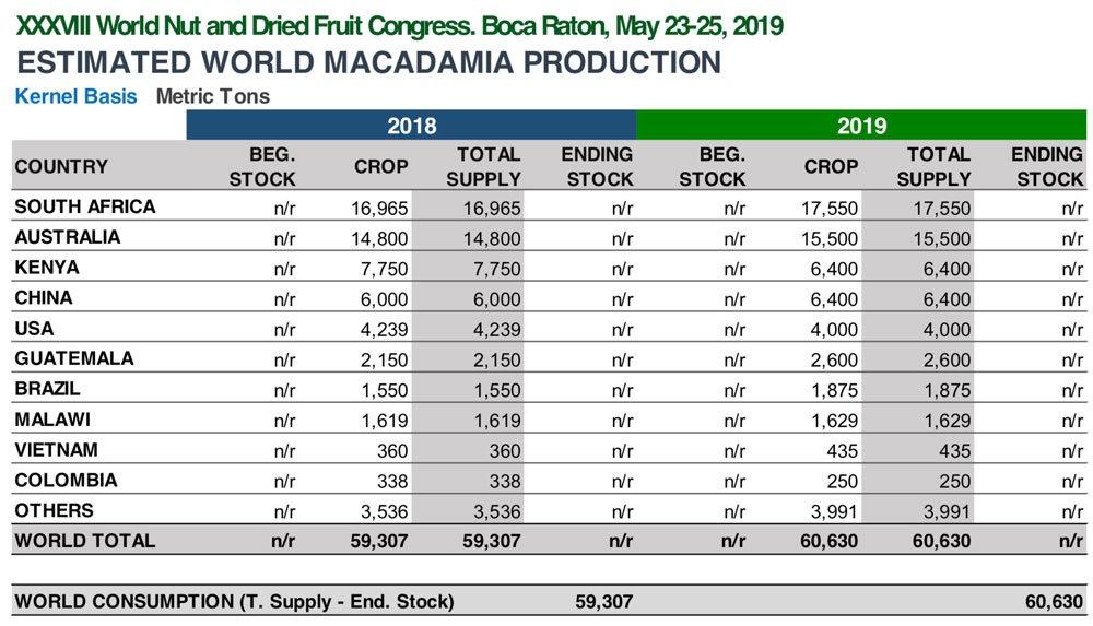 INC Macadamia Crop 2019 Chart BATA FOOD