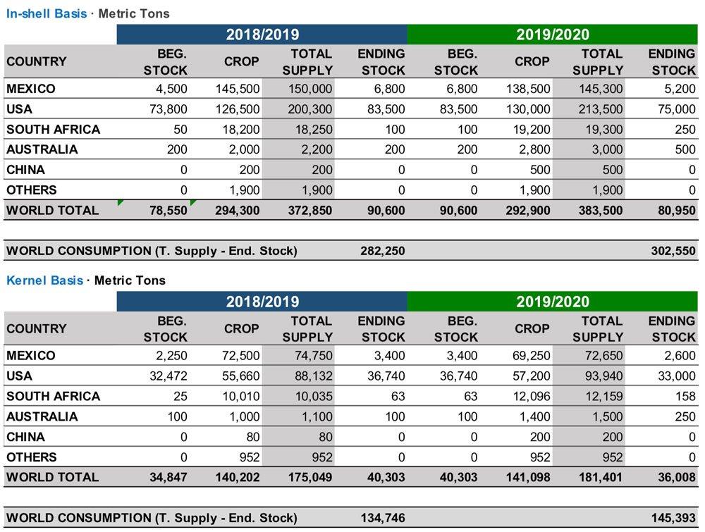 INC Pecan Crop 2019 Chart BATA FOOD