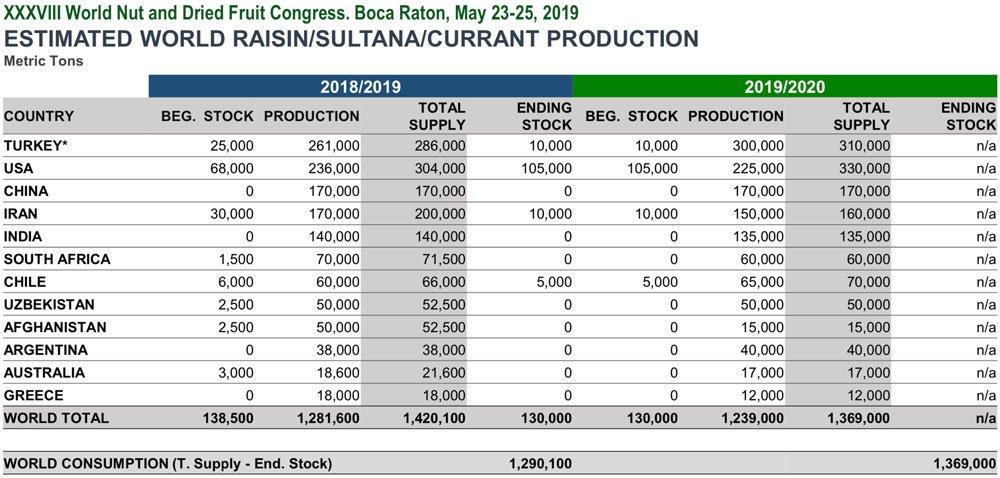 INC Sultana Raisins Crop 2019 Chart BATA FOOD
