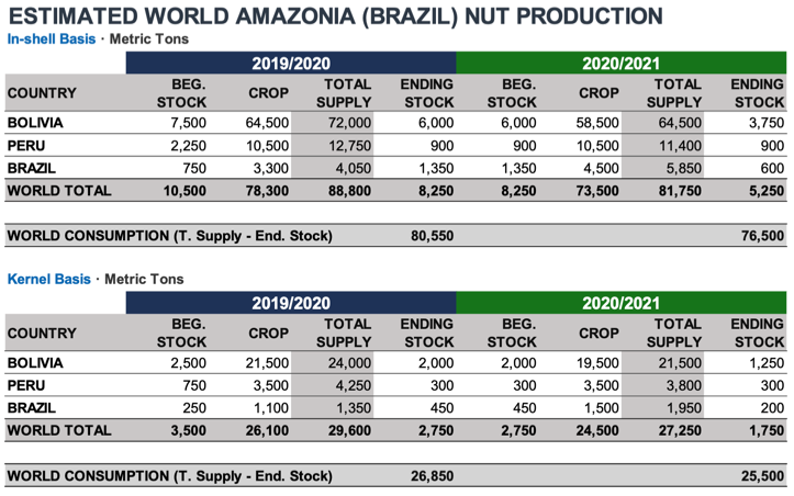 INC World Brazil Nuts Crop Estimate 2020