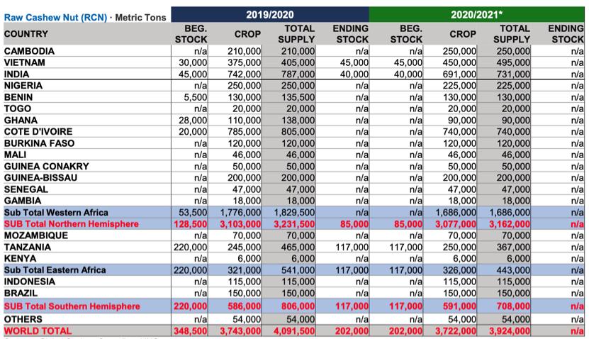 INC World Cashew Crop Estimate 2020