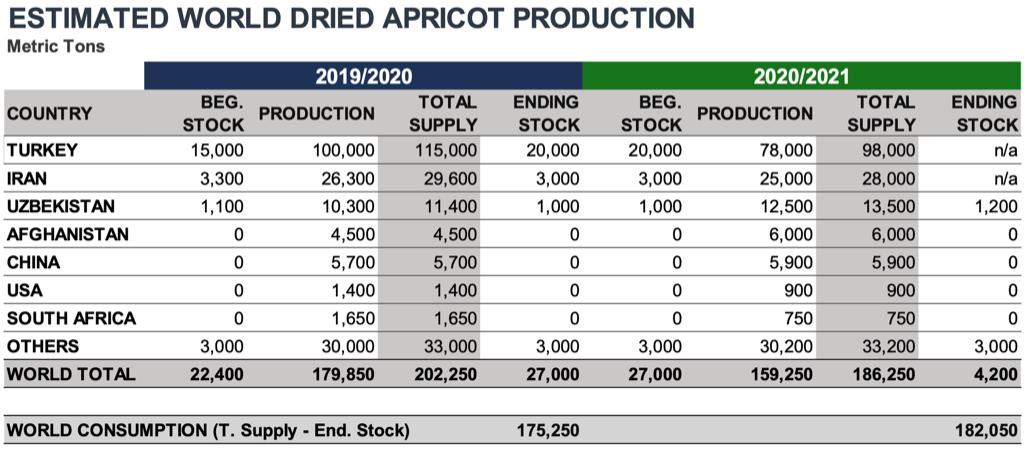 INC World Dried Apricots Crop Estimate 2020
