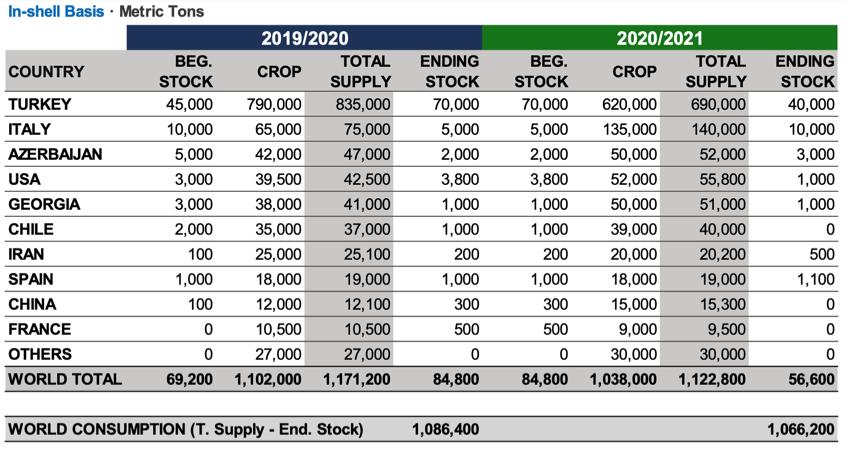 INC World Hazelnut Crop Estimate 2020
