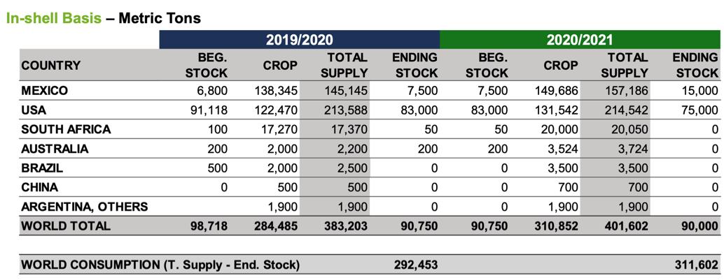 INC World Pecan Nuts Crop Estimate 2020